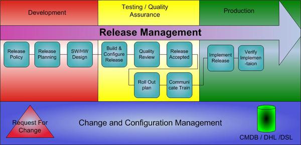 release_management_itil_2-20219-b2a88e.jpg