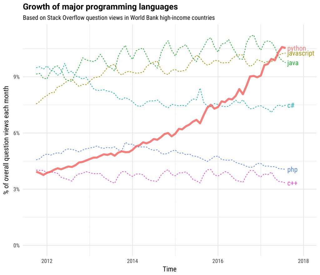 growth_major_languages_1_1024x878-20219-c0eda1.png