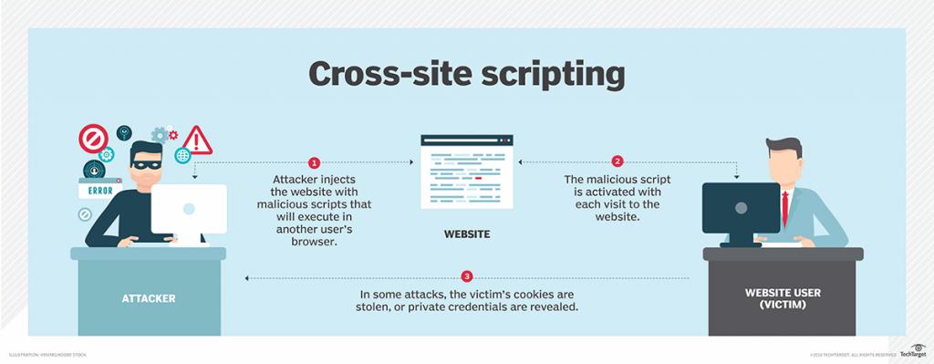 security_cross_site_scripting_1024x399_1-1801-f8c8e2.png